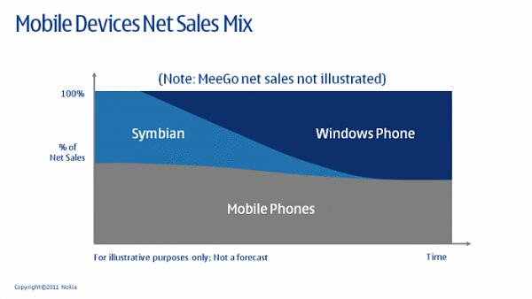 Klicken Sie auf die Grafik für eine größere Ansicht  Name:nokia-symbian-und-windows-phone-7.png Hits:239 Größe:77,7 KB ID:45435