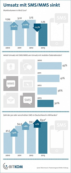 Klicken Sie auf die Grafik für eine größere Ansicht  Name:sms-umsatz-prognose-2013.jpg Hits:82 Größe:98,3 KB ID:50267