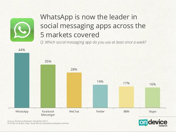 Klicken Sie auf die Grafik f�r eine gr��ere Ansicht  Name:whatsapp-vs-facebook-top-messenger-umfrage.jpg Hits:165 Gr��e:83,3 KB ID:50300