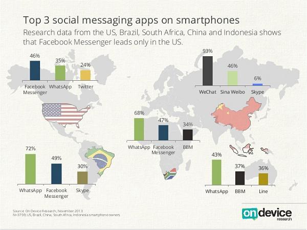 Klicken Sie auf die Grafik f�r eine gr��ere Ansicht  Name:whatsapp-vs-facebook-messenger-top-messenger-umfrage.jpg Hits:148 Gr��e:98,0 KB ID:50301