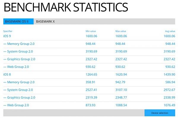 Klicken Sie auf die Grafik für eine größere Ansicht  Name:ios9-benchmark-speed-test.jpg Hits:146 Größe:89,1 KB ID:51267