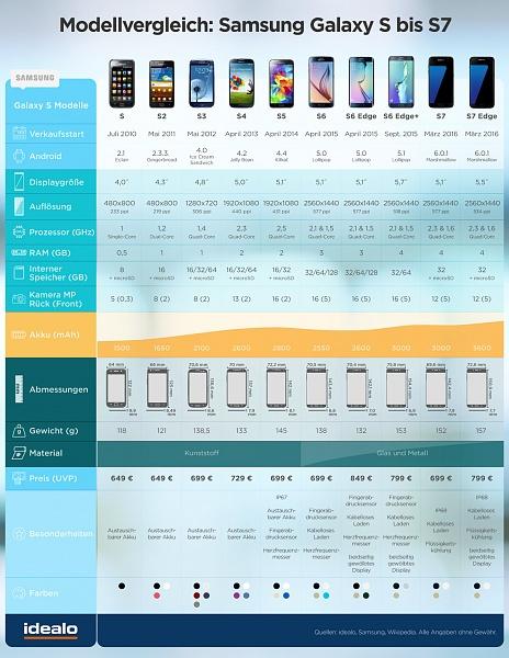 Klicken Sie auf die Grafik für eine größere Ansicht  Name:Vergleich Samsung S bis S7.jpg Hits:212 Größe:403,2 KB ID:52485
