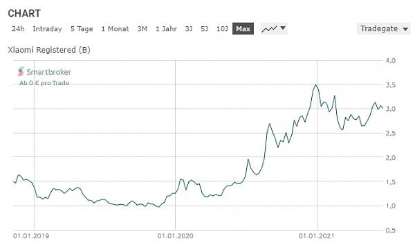 Klicken Sie auf die Grafik für eine größere Ansicht  Name:xiaomi-handy-aktie-chart.jpg Hits:5 Größe:66,1 KB ID:56314