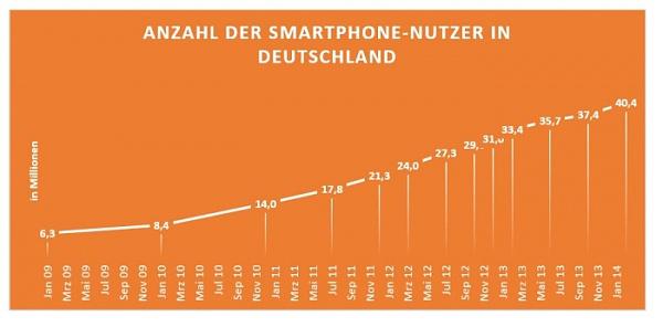 Schutzoptionen für das Smartphone im Vergleich