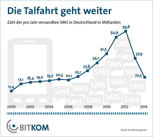 Gibt es bald keine SMS-Nachrichten mehr?