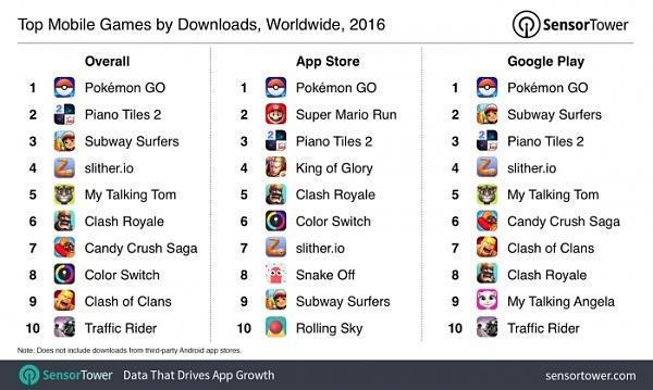 Das sind die beliebtesten Mobile Games